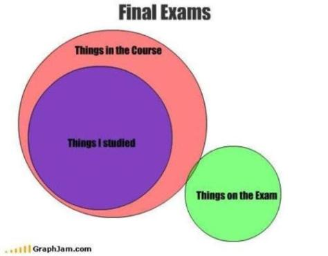 on the exam